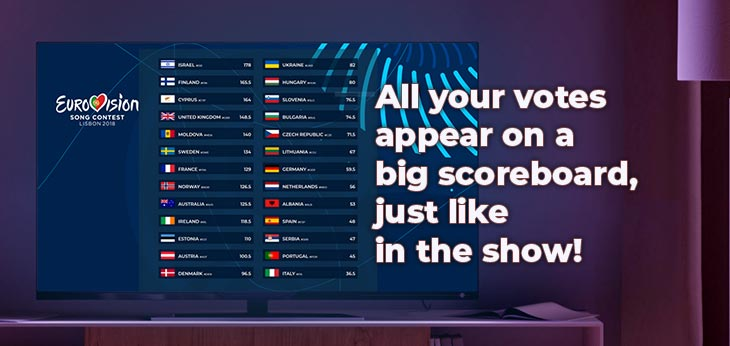 All your votes appear on a big scoreboard (on your TV or smartphone), just like in the show!